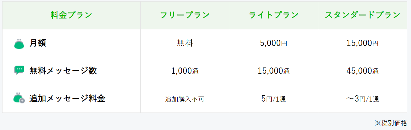 LINE新料金プラン対策